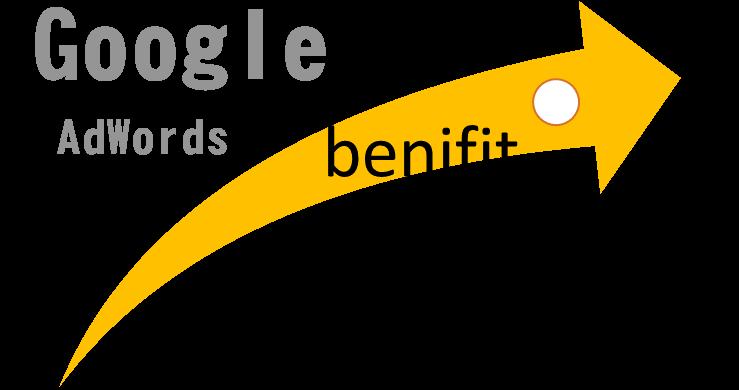 Quảng Cáo Google Adwords có thực sự mang lại lợi ích