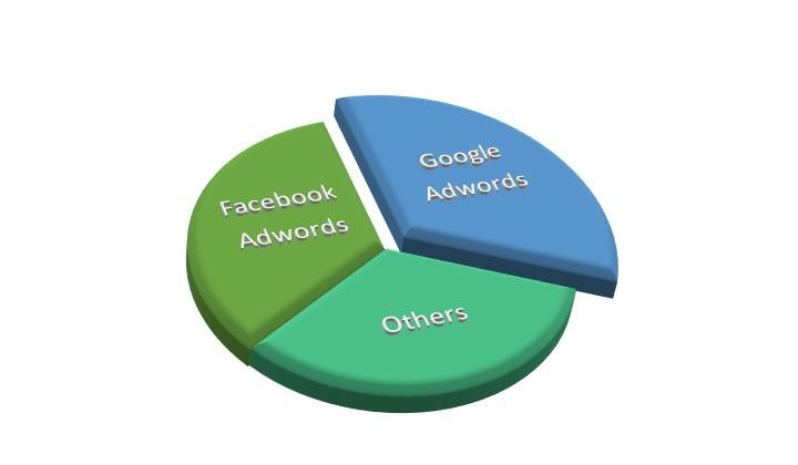 Chọn quảng cáo Google Adwords hay Facebook Adwords