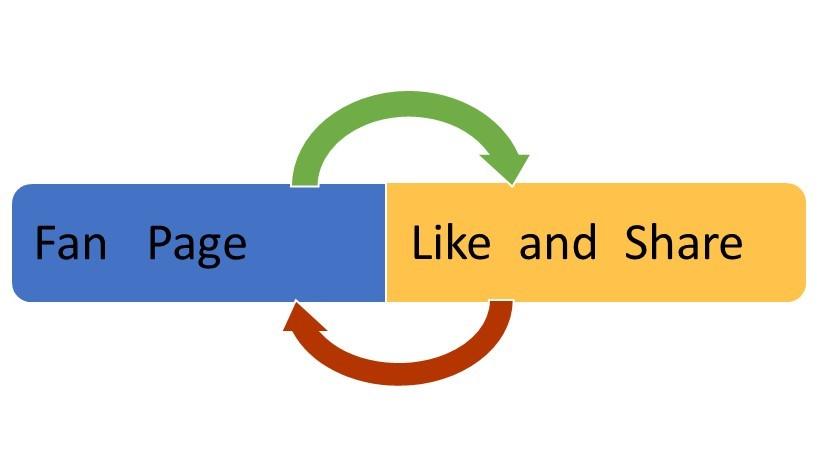 Hướng Dẫn Chi tiết Cách Tạo Fanpage Trên Facebook Trong 2 Phút