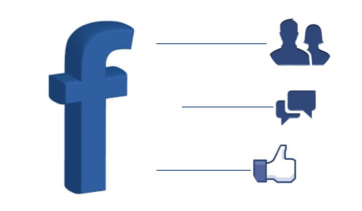 Tại Sao Quảng Cáo Facebook Adwords Luôn Sôi Động?