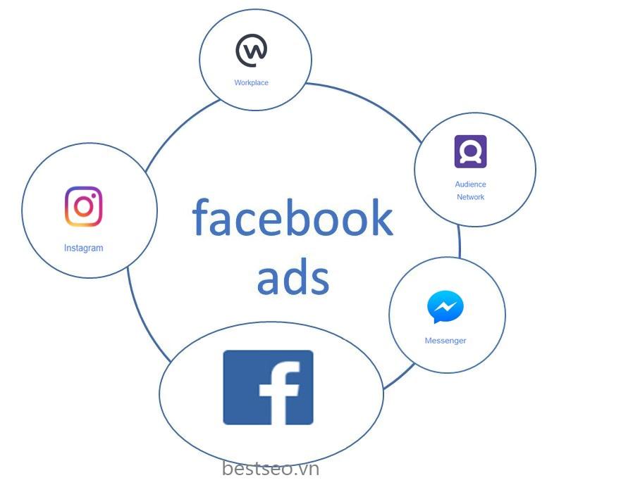 Các hình thức quảng cáo Facebook phổ biến hiện nay